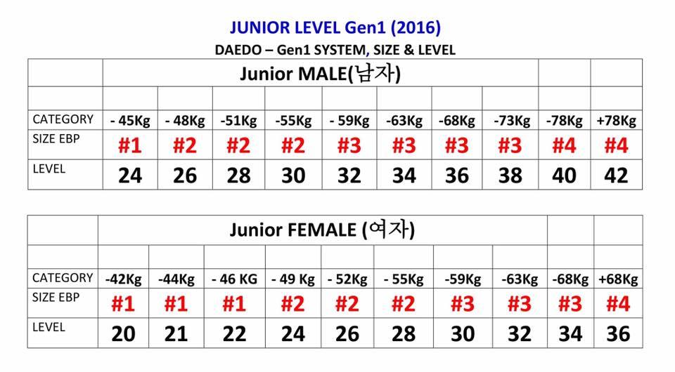 junior_weights