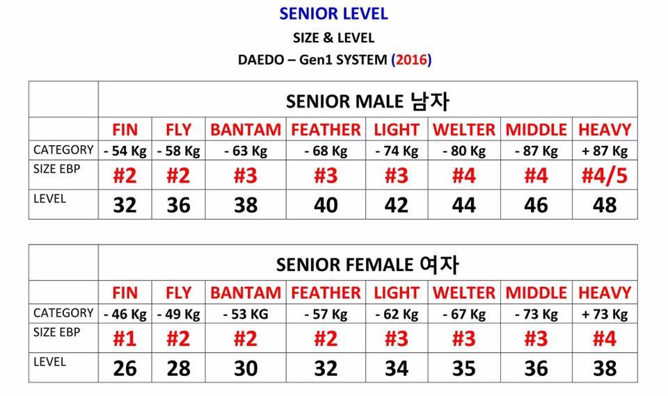"""senior_weight"